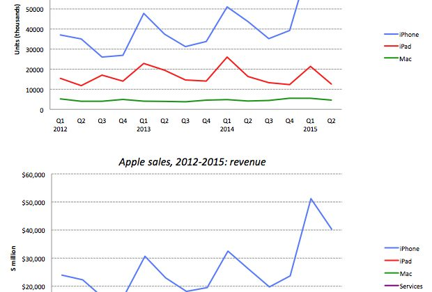 apple-sales-sf.jpg